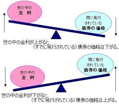 債券と金利の関係.jpg