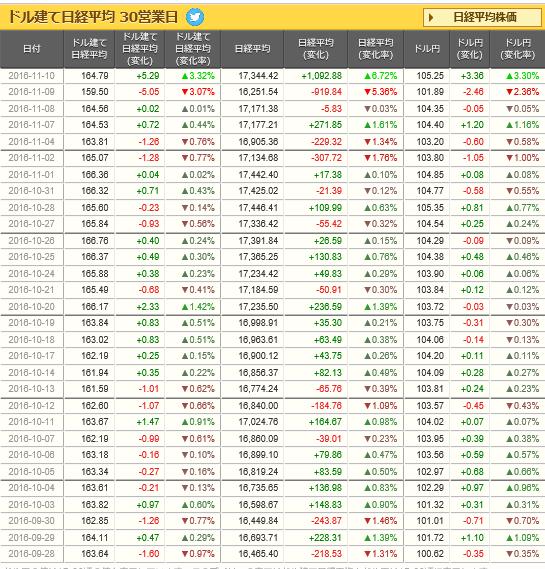 ドル建て日経平均.png