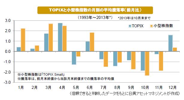 日本株季節性 日興.png