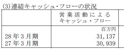JTB営業キャッシュフロー2016 - コピー.png
